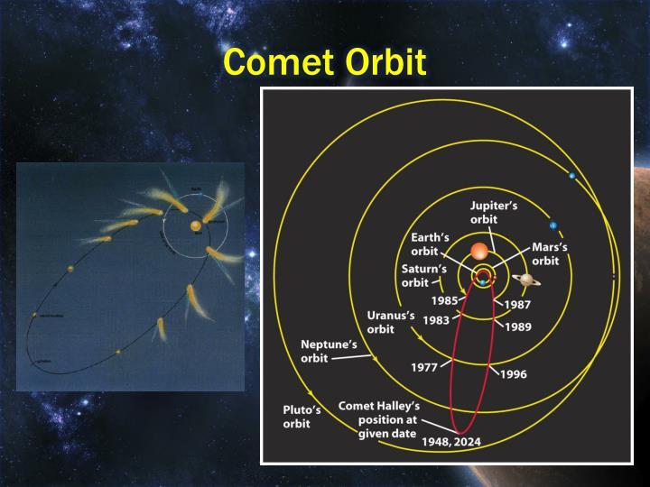 Comet Orbit