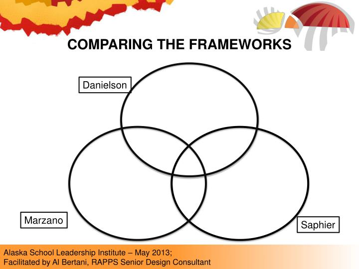 COMPARING THE FRAMEWORKS