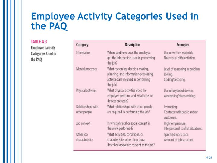 Employee Activity Categories Used in the PAQ