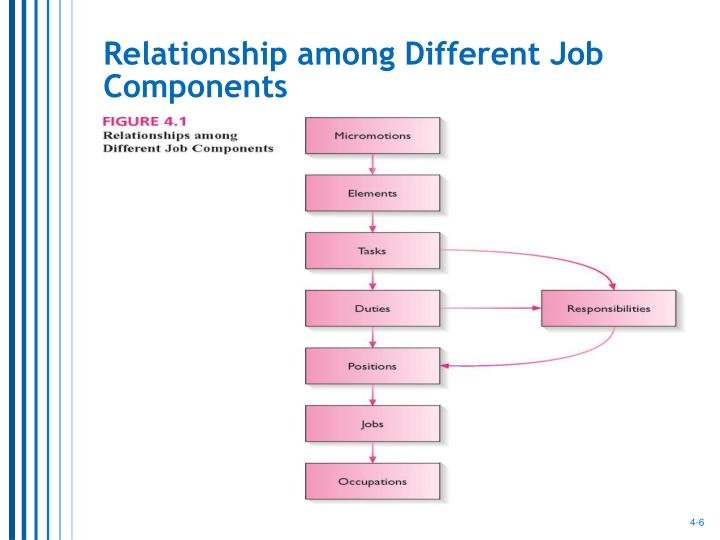 Relationship among Different Job Components