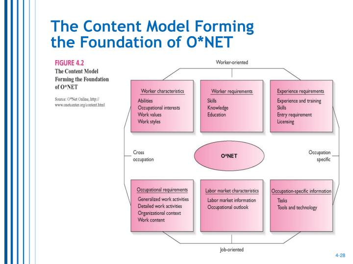 The Content Model Forming