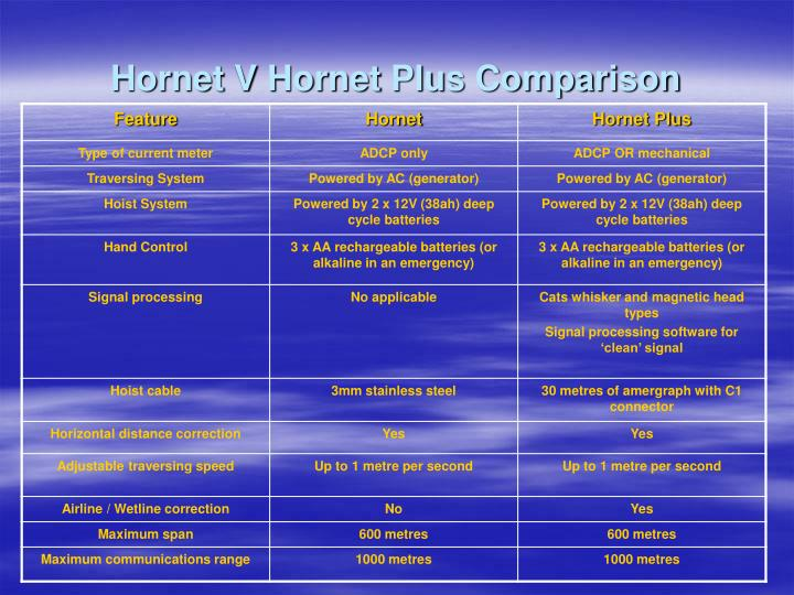 Hornet V Hornet Plus Comparison