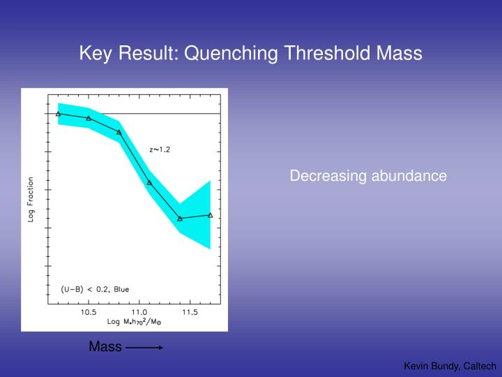 Key Result: Quenching Threshold Mass