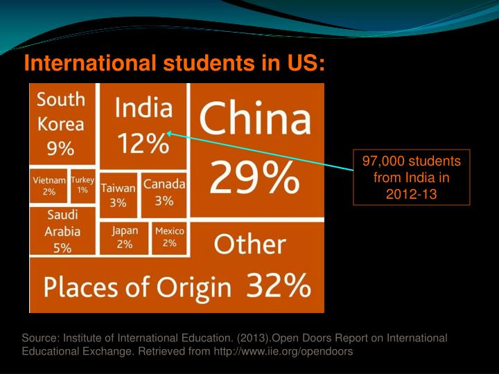 International students in US:
