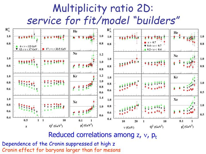 Multiplicity ratio 2D: