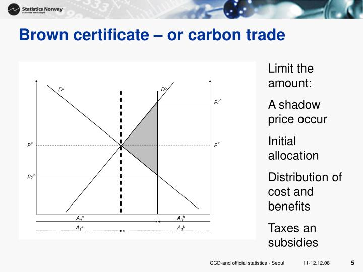 Brown certificate – or carbon trade