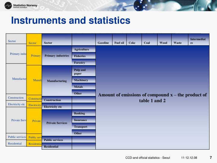 Instruments and statistics
