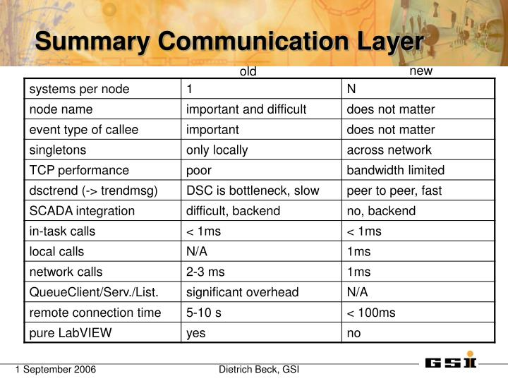 Summary Communication Layer
