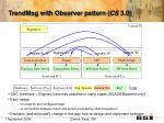 trendmsg with observer pattern cs 3 0