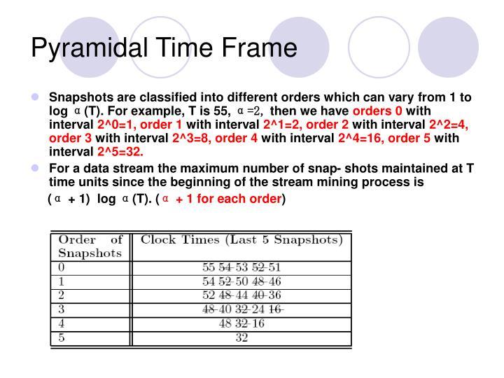 Pyramidal Time Frame