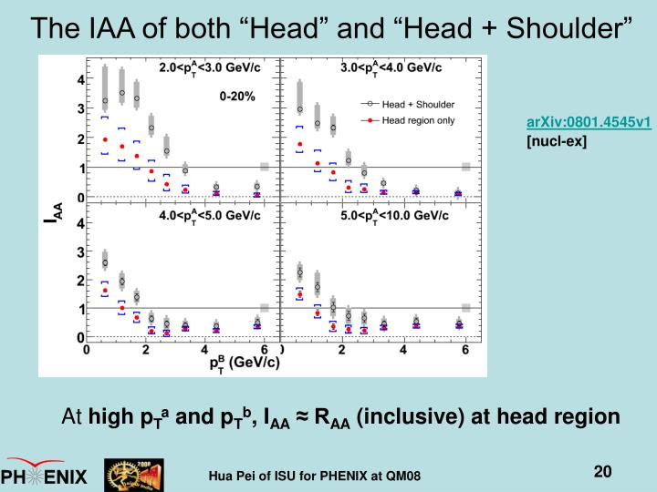 """The IAA of both """"Head"""" and """"Head + Shoulder"""""""