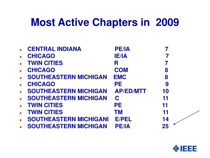 Most Active Chapters in  2009