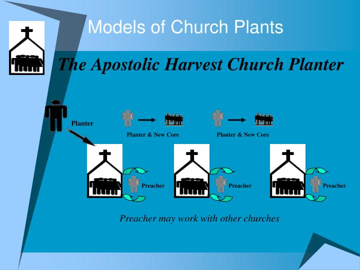 Models of Church Plants