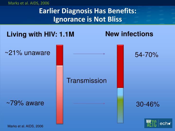 Marks et al. AIDS, 2006