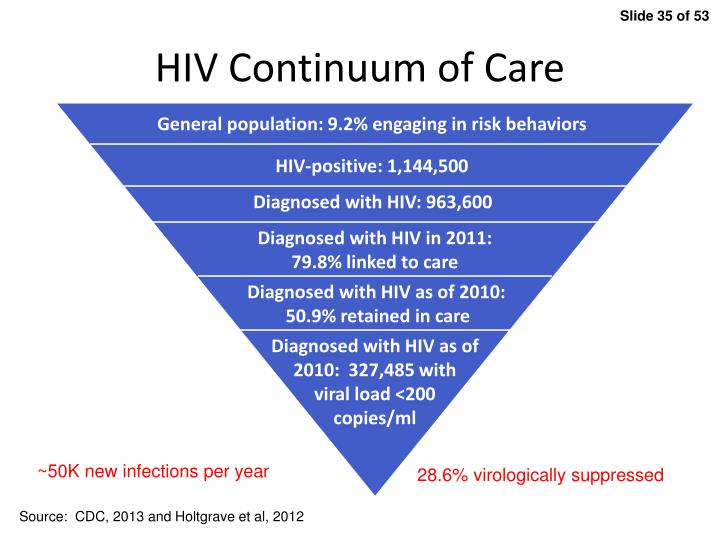 HIV Continuum of Care