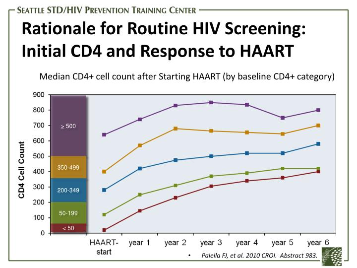 Median CD4+ cell count after Starting HAART (by baseline CD4+ category)