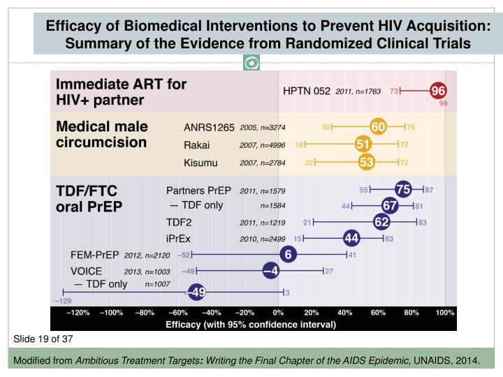 Efficacy of Biomedical Interventions to Prevent HIV Acquisition: Summary of the Evidence from Randomized Clinical Trials