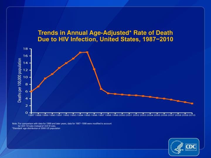 Trends in Annual Age-Adjusted* Rate of Death