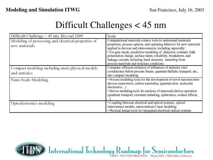 Difficult Challenges < 45 nm