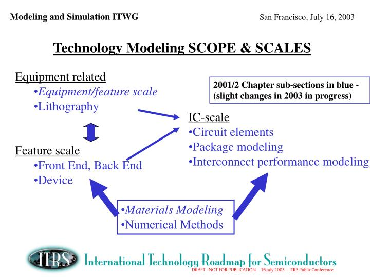 Technology Modeling SCOPE & SCALES