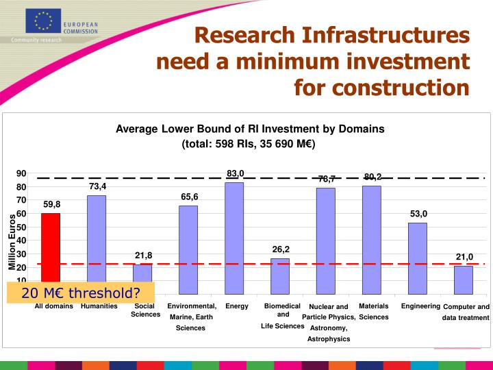 Average Lower Bound of RI Investment by Domains