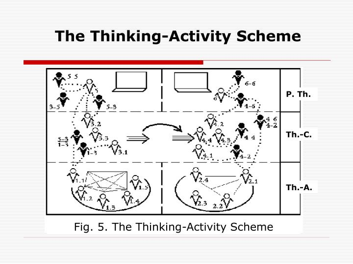 The Thinking-Activity Scheme