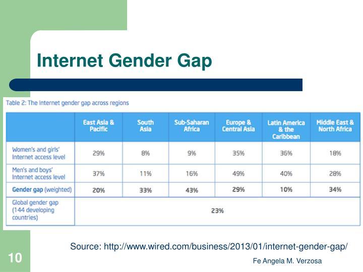 Internet Gender Gap