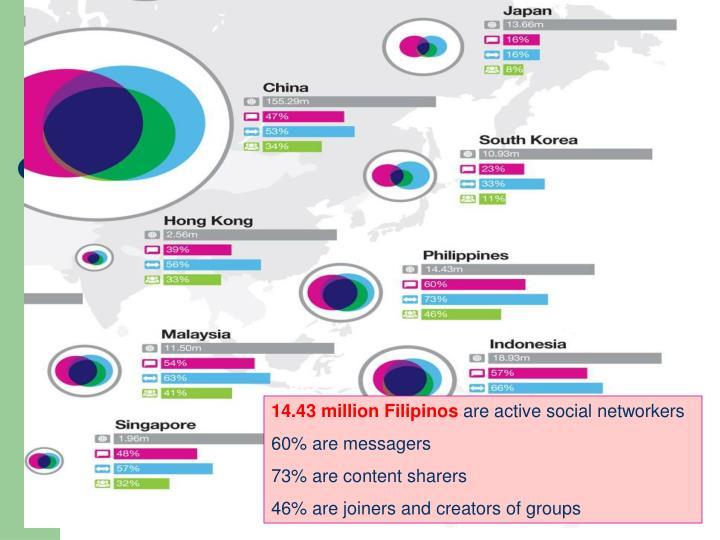 14.43 million Filipinos