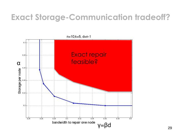 Exact Storage-Communication tradeoff?