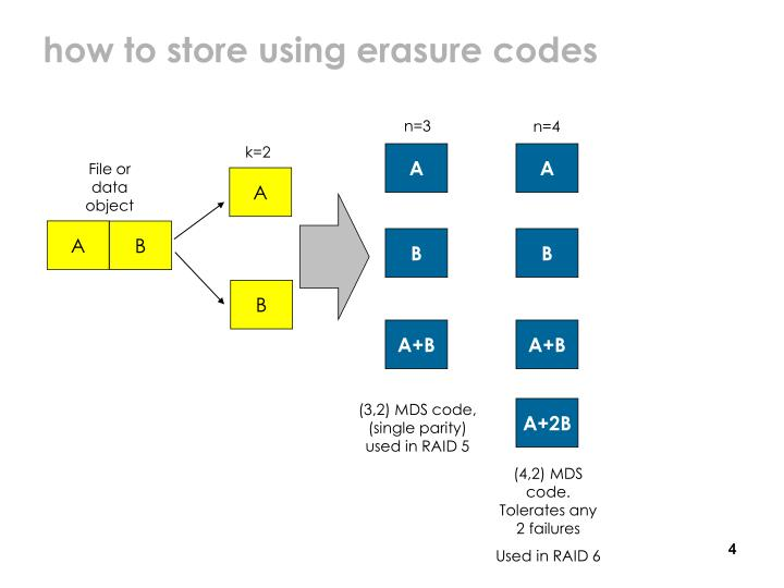 how to store using erasure codes