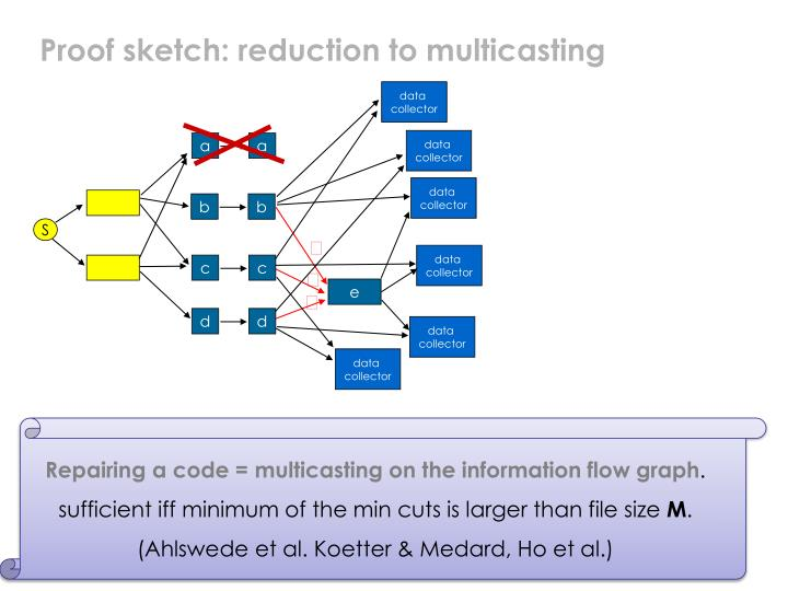 Proof sketch: reduction to multicasting