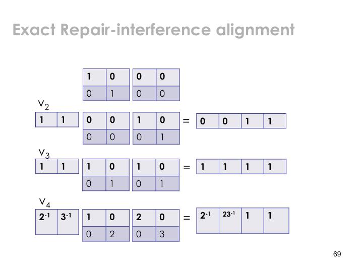 Exact Repair-interference