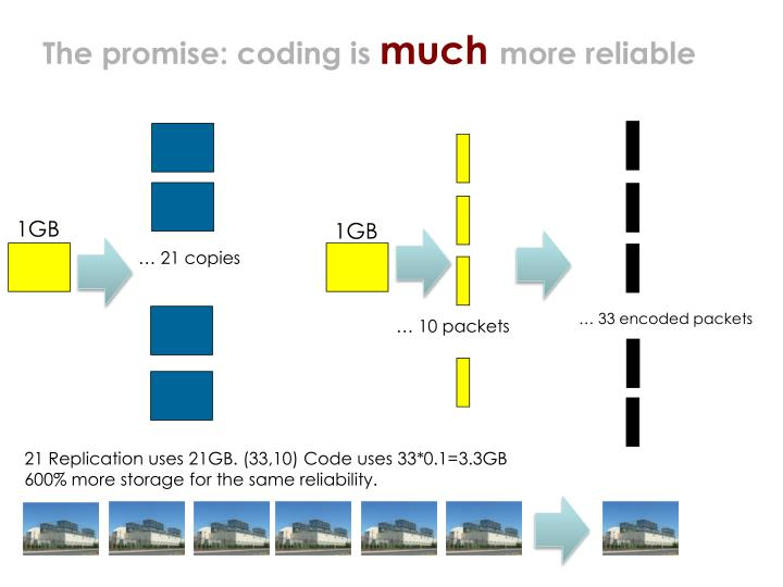 The promise: coding is