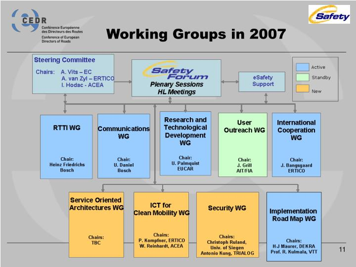 Working Groups in 2007
