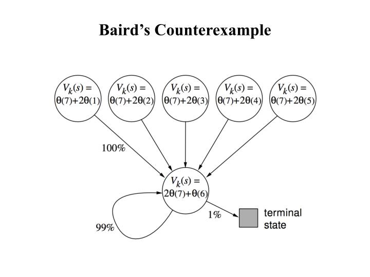 Baird's Counterexample