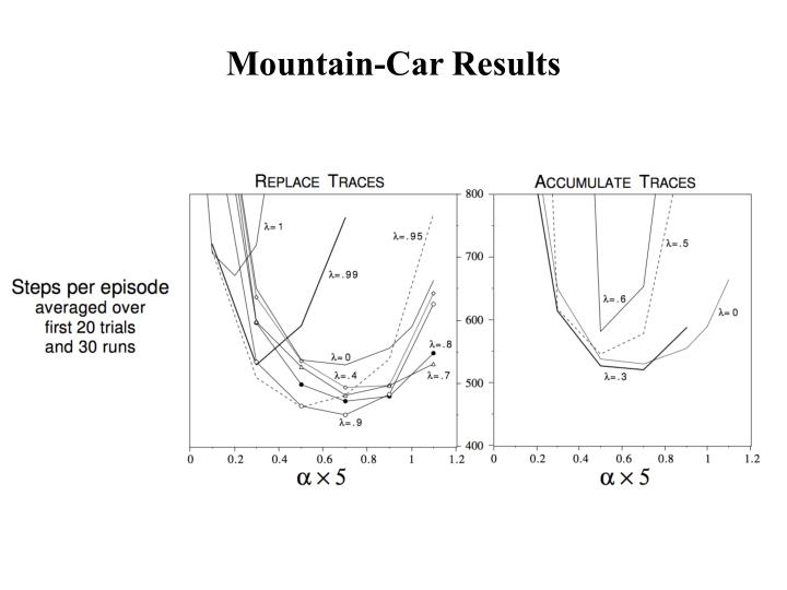 Mountain-Car Results