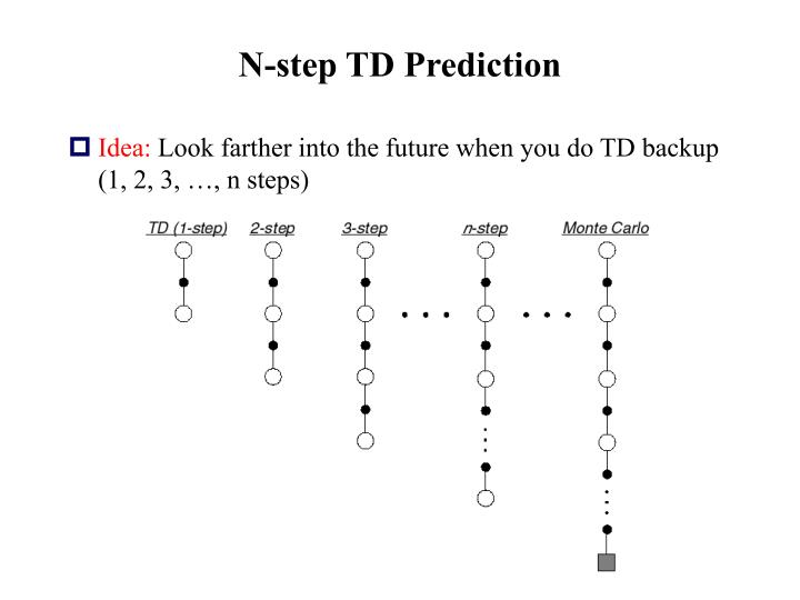 N-step TD Prediction