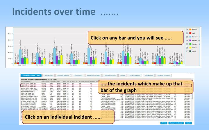 Incidents over time