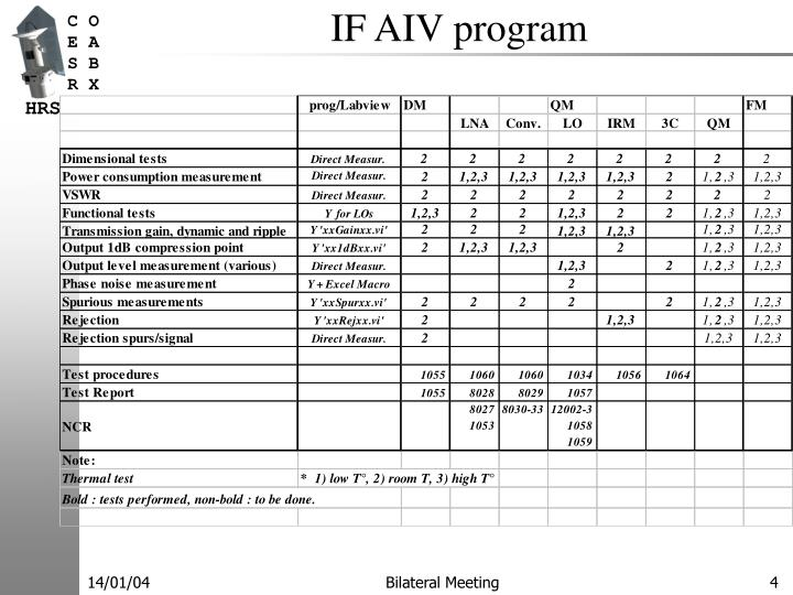 IF AIV program