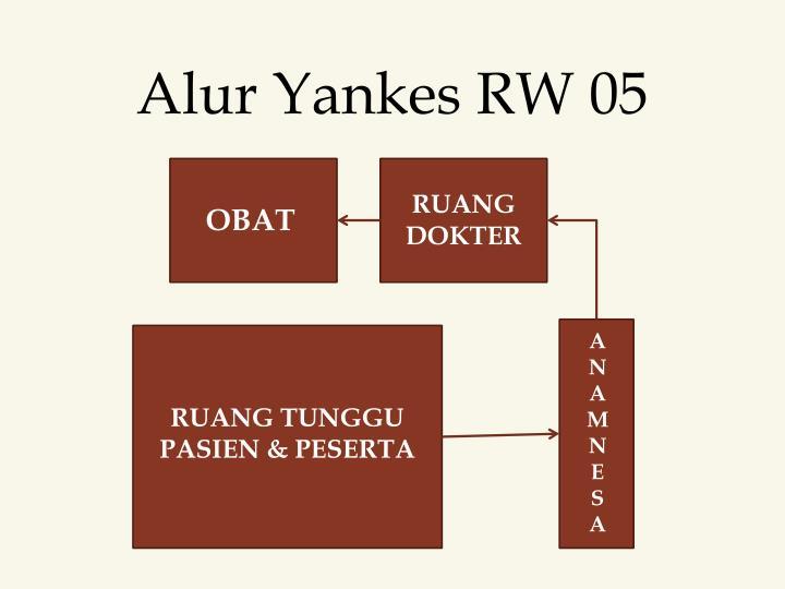 Alur Yankes RW 05