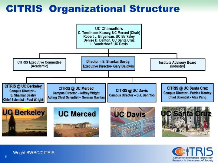 CITRIS  Organizational Structure