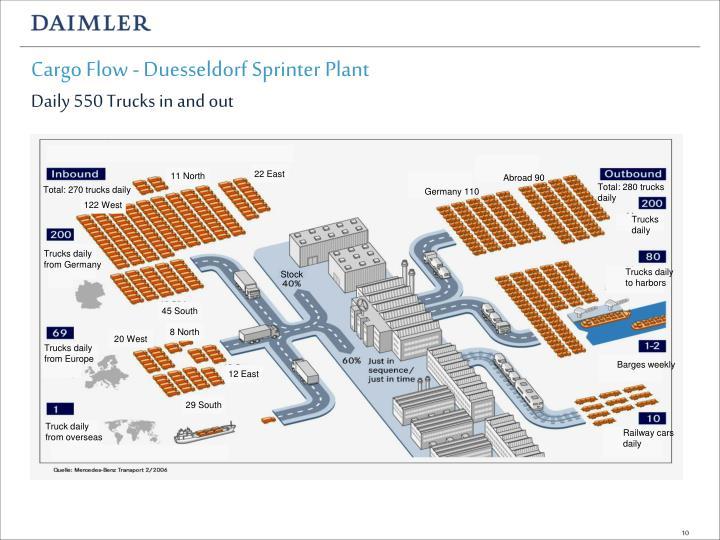 Cargo Flow - Duesseldorf Sprinter Plant