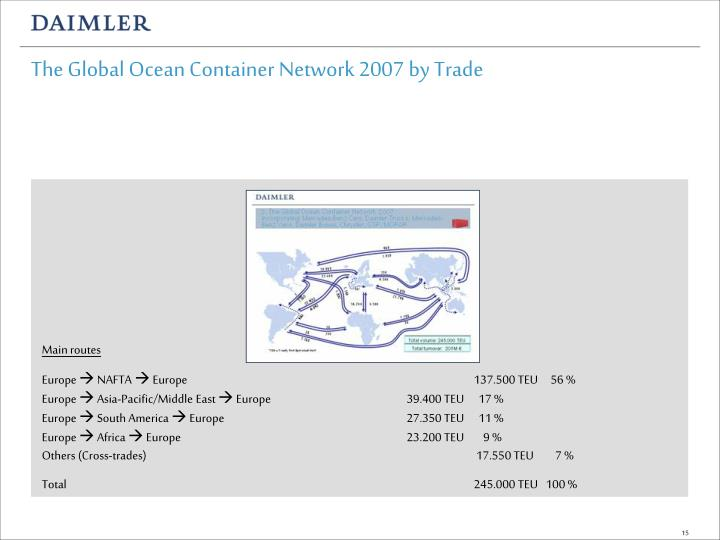 The Global Ocean Container Network 2007 by Trade