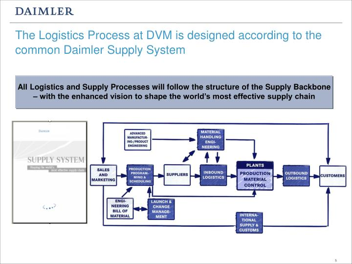 The Logistics Process at DVM is designed according to the common Daimler Supply System