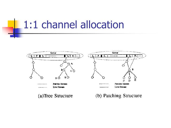 1:1 channel allocation