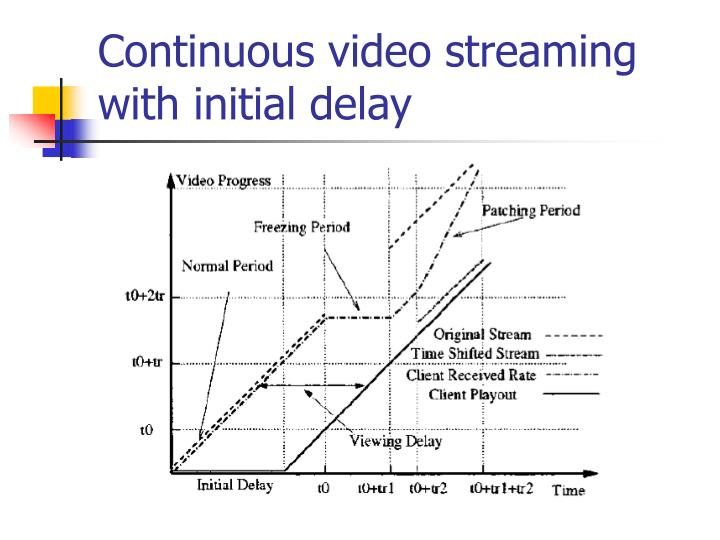 Continuous video streaming with initial delay