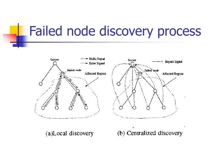 Failed node discovery process