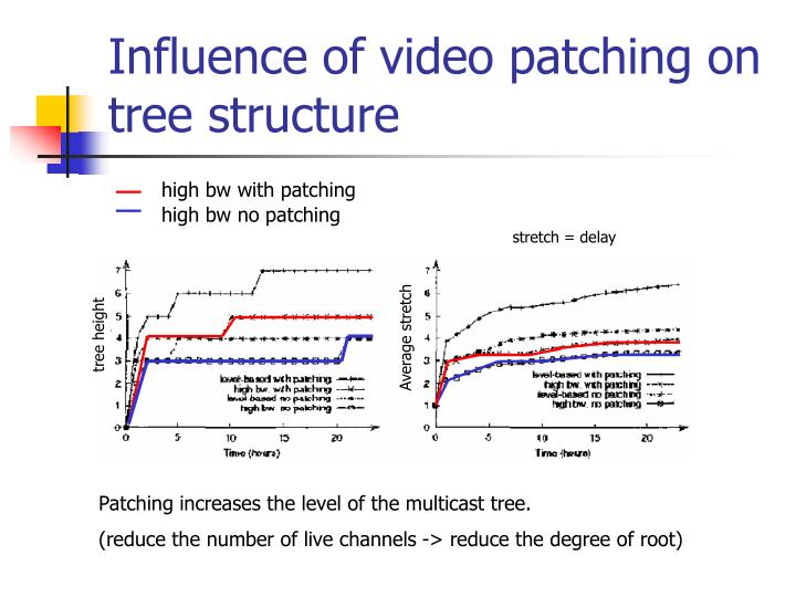 Influence of video patching on tree structure