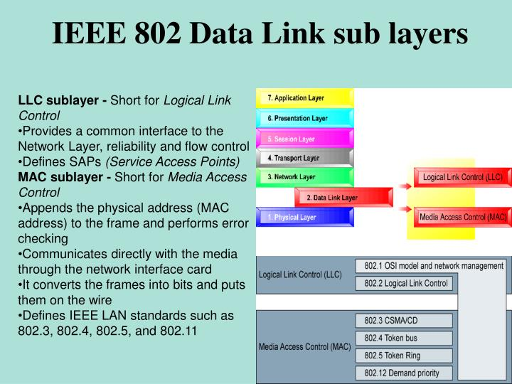 IEEE 802 Data Link sub layers