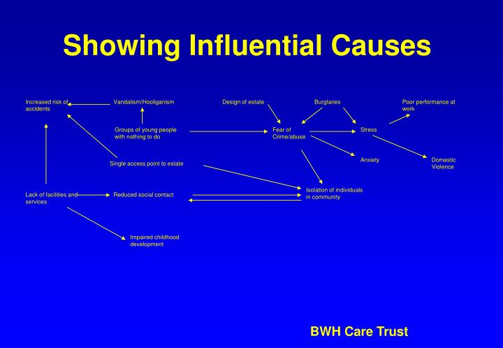 Showing Influential Causes